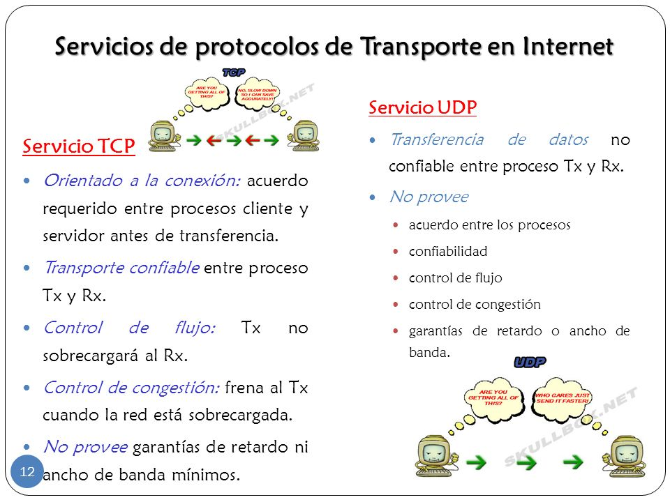 Servicios de protocolos de Transporte en Internet