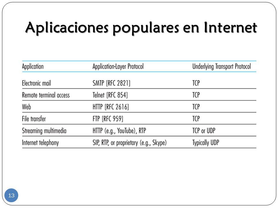 Aplicaciones populares en Internet