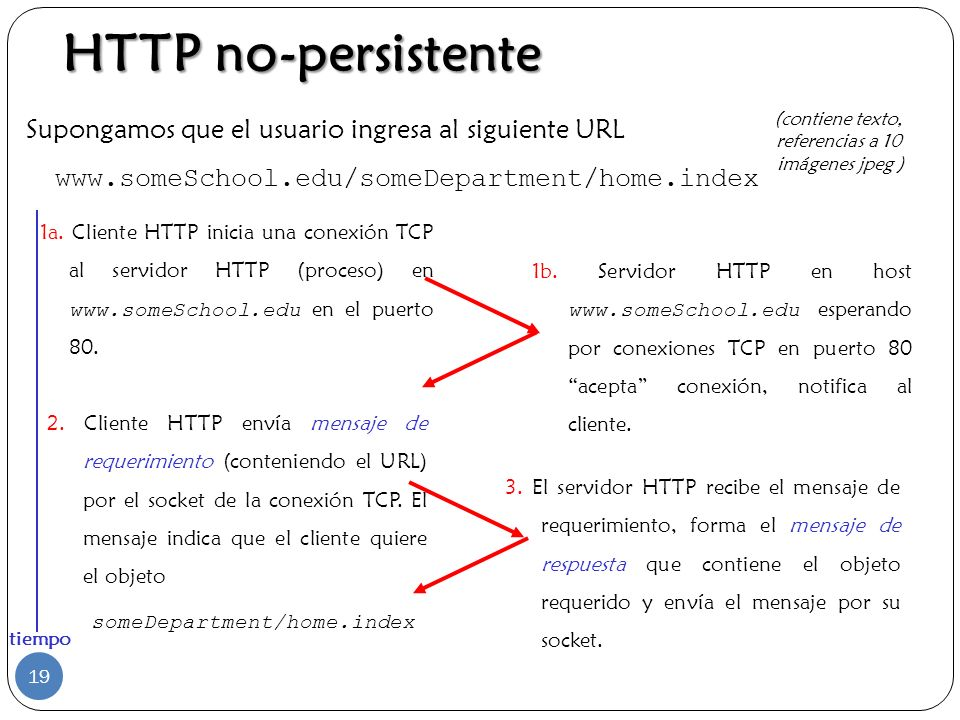 HTTP no-persistente Supongamos que el usuario ingresa al siguiente URL www.someSchool.edu/someDepartment/home.index.