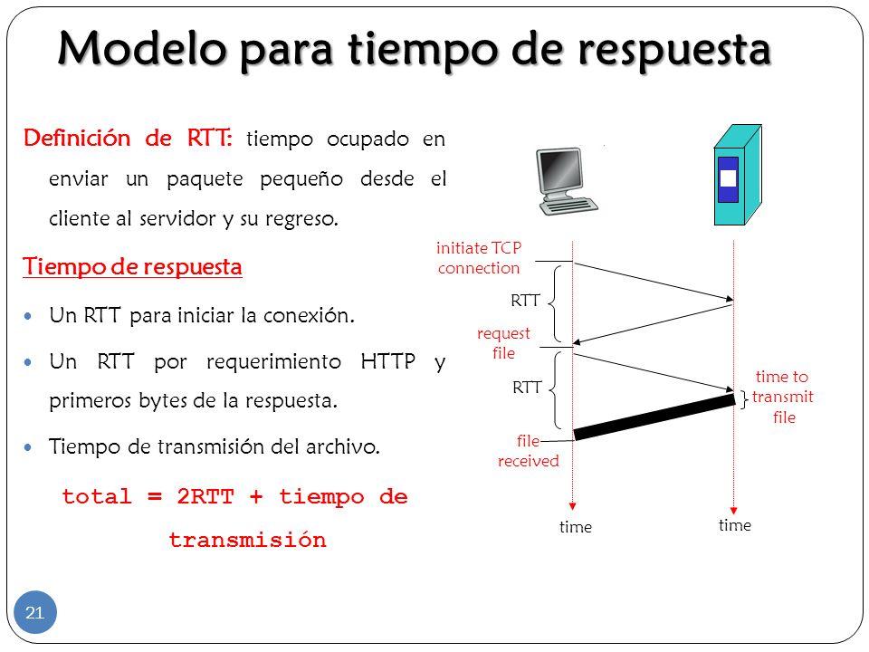 total = 2RTT + tiempo de transmisión