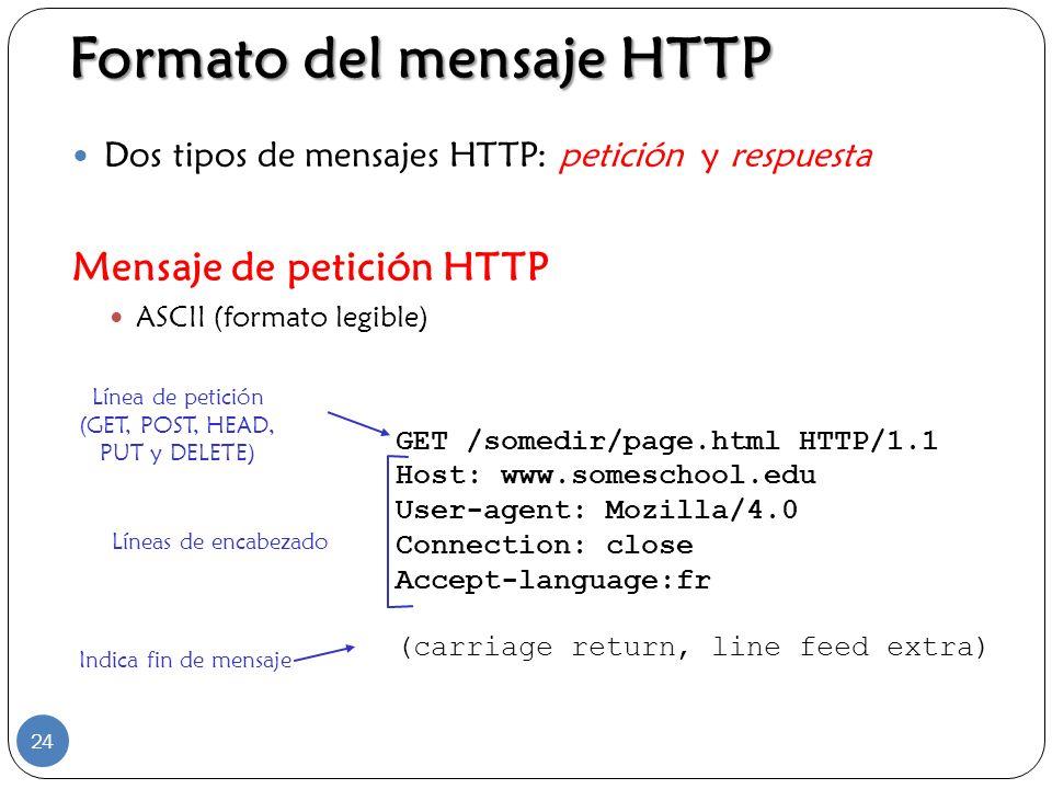 Formato del mensaje HTTP