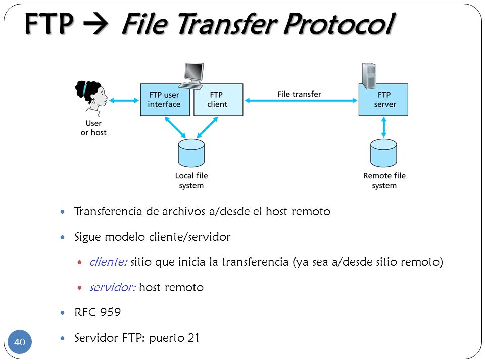 FTP  File Transfer Protocol