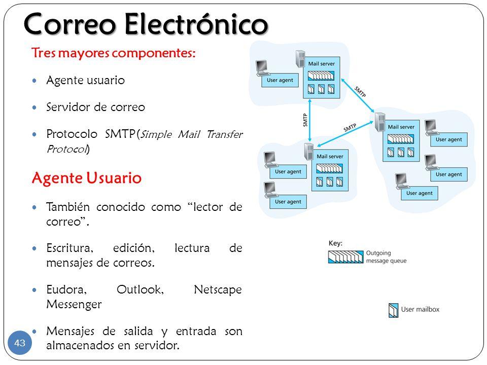 Correo Electrónico Agente Usuario Tres mayores componentes: