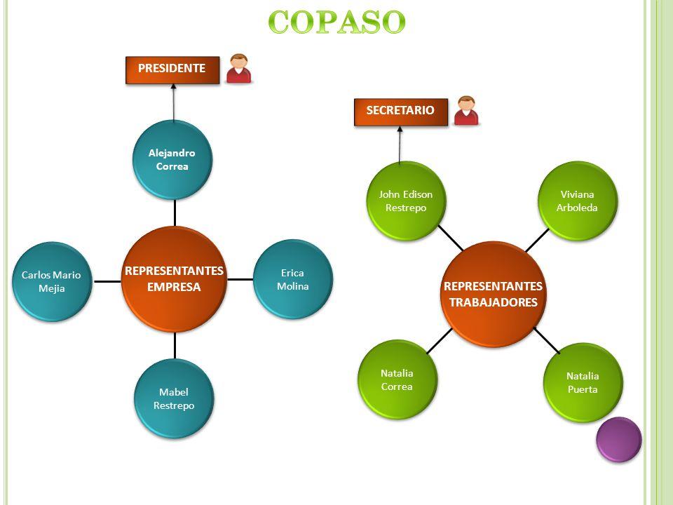 COPASO PRESIDENTE SECRETARIO REPRESENTANTES EMPRESA REPRESENTANTES