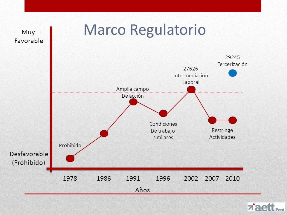 Marco Regulatorio Muy Favorable Desfavorable (Prohibido) 1978 1986