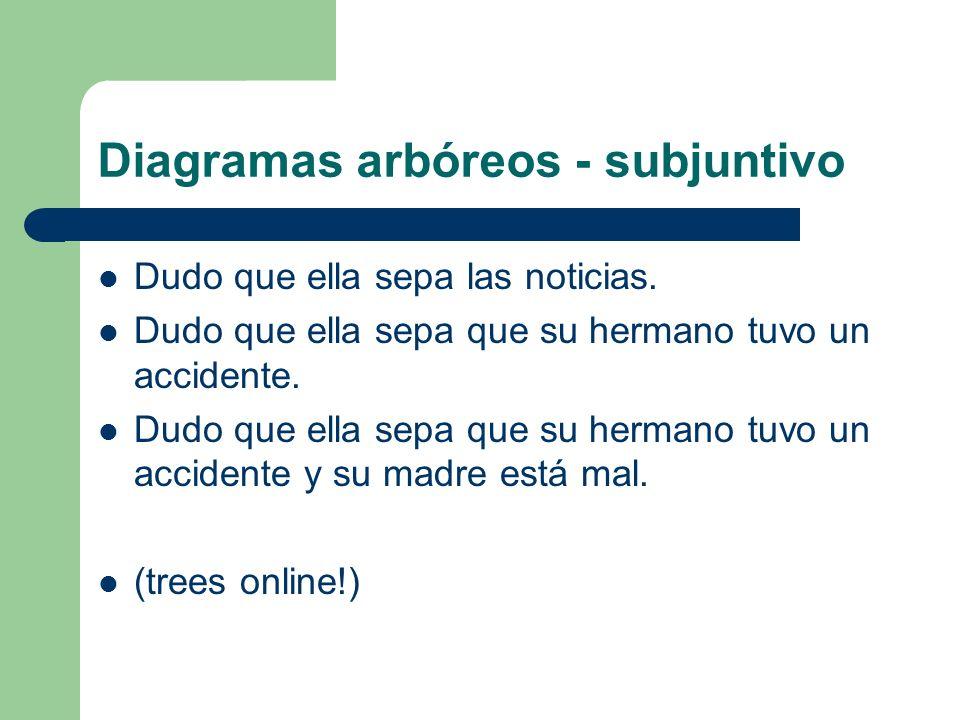 Diagramas arbóreos - subjuntivo