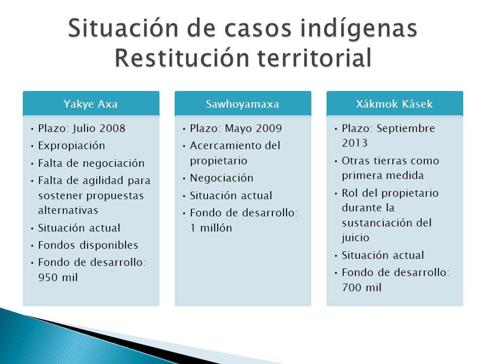 Situación de casos indígenas Restitución territorial