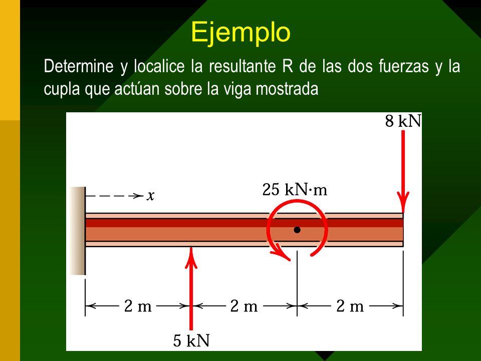 Ejemplo Determine y localice la resultante R de las dos fuerzas y la cupla que actúan sobre la viga mostrada.
