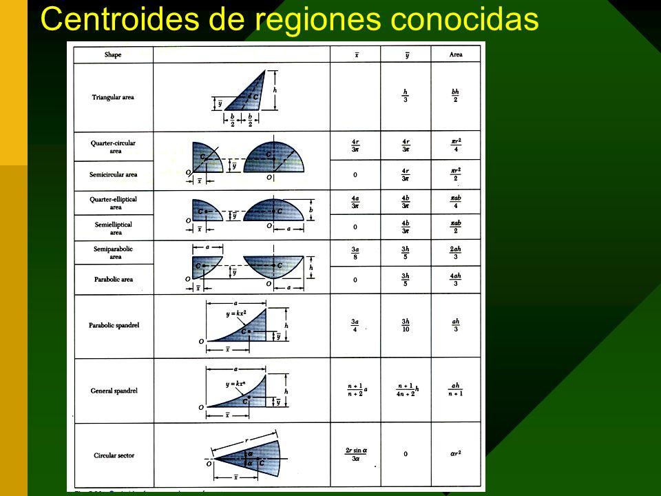 Centroides de regiones conocidas