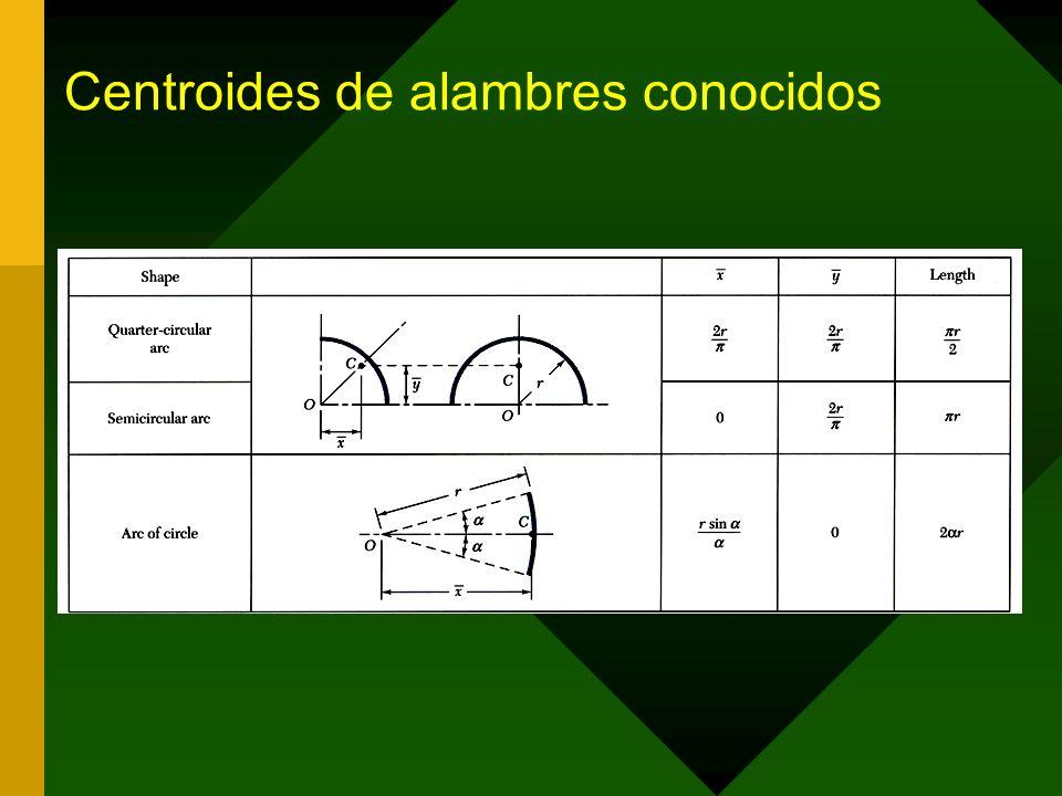 Centroides de alambres conocidos