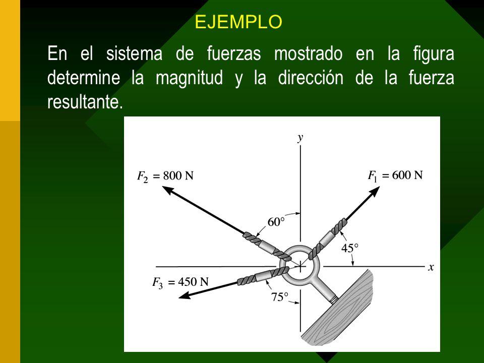 EJEMPLO En el sistema de fuerzas mostrado en la figura determine la magnitud y la dirección de la fuerza resultante.