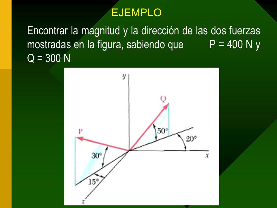 EJEMPLO Encontrar la magnitud y la dirección de las dos fuerzas mostradas en la figura, sabiendo que P = 400 N y Q = 300 N.