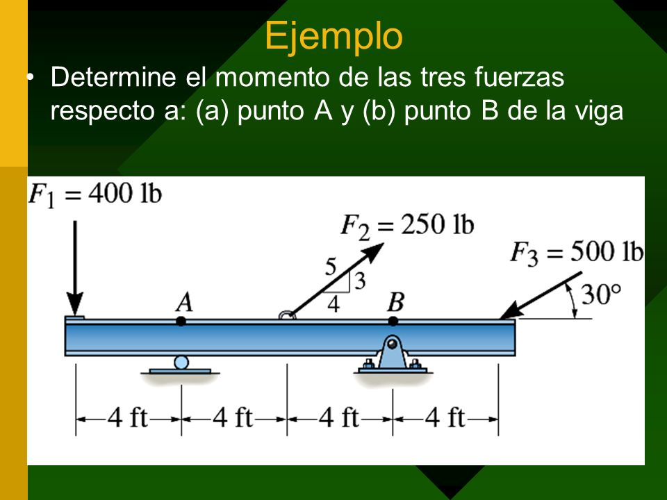Ejemplo Determine el momento de las tres fuerzas respecto a: (a) punto A y (b) punto B de la viga