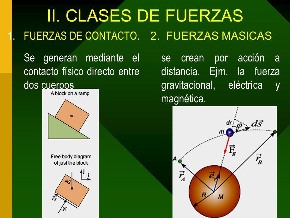 II. CLASES DE FUERZAS FUERZAS DE CONTACTO.