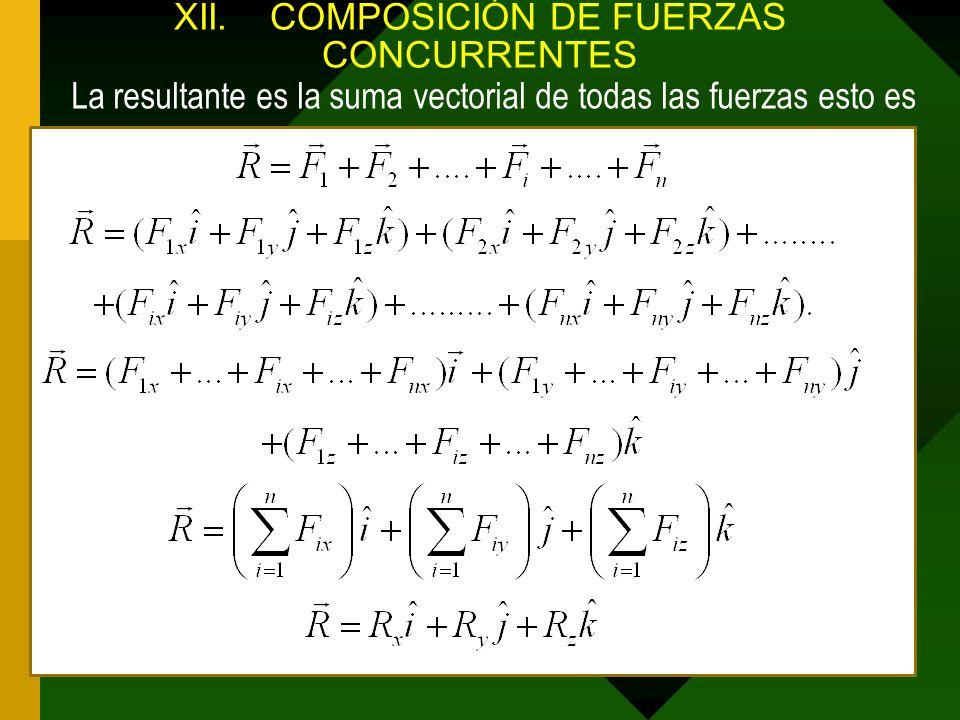 XII. COMPOSICIÓN DE FUERZAS CONCURRENTES
