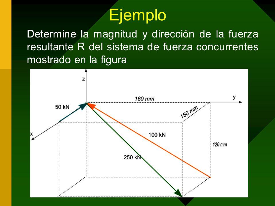 Ejemplo Determine la magnitud y dirección de la fuerza resultante R del sistema de fuerza concurrentes mostrado en la figura.