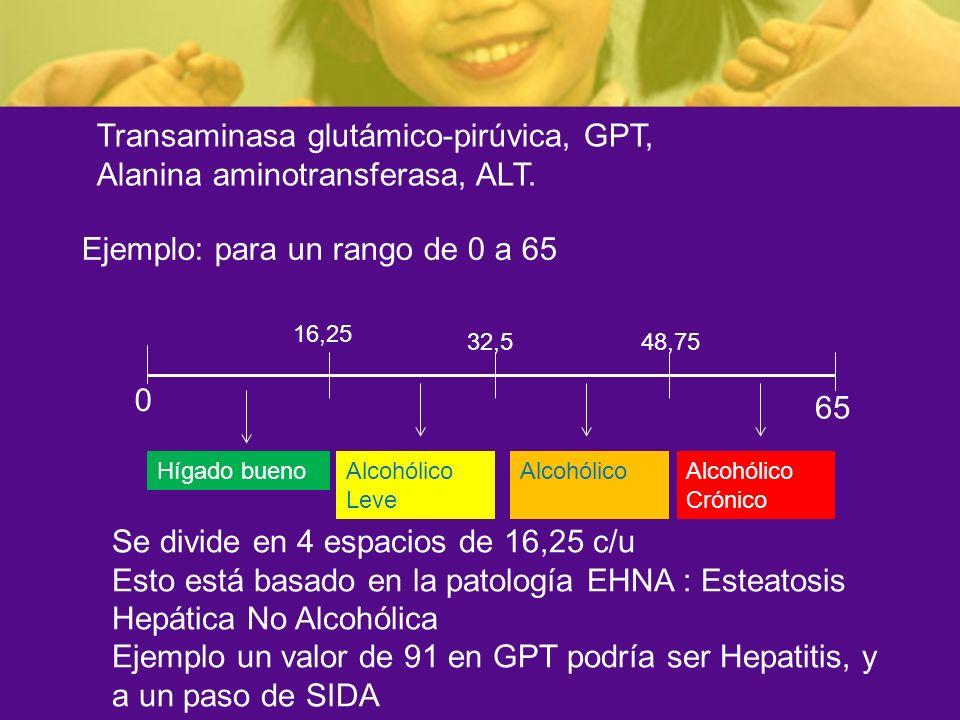 Transaminasa glutámico-pirúvica, GPT, Alanina aminotransferasa, ALT.
