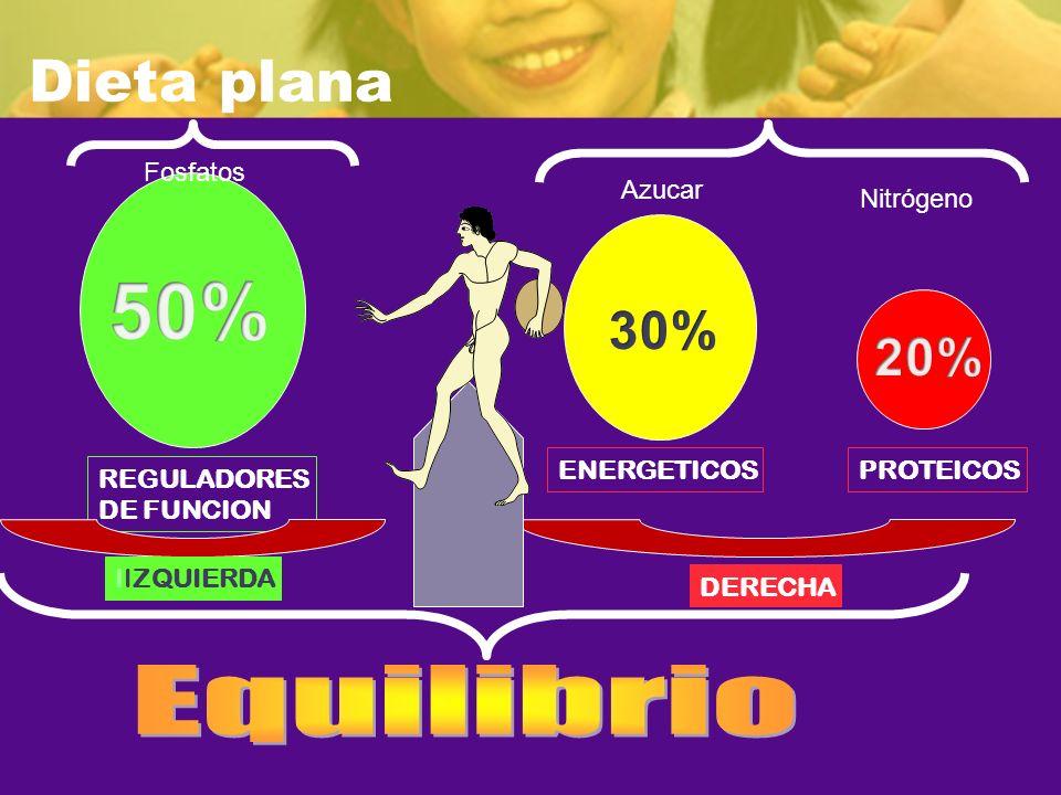 50% Dieta plana 30% 20% Equilibrio Fosfatos Azucar Nitrógeno