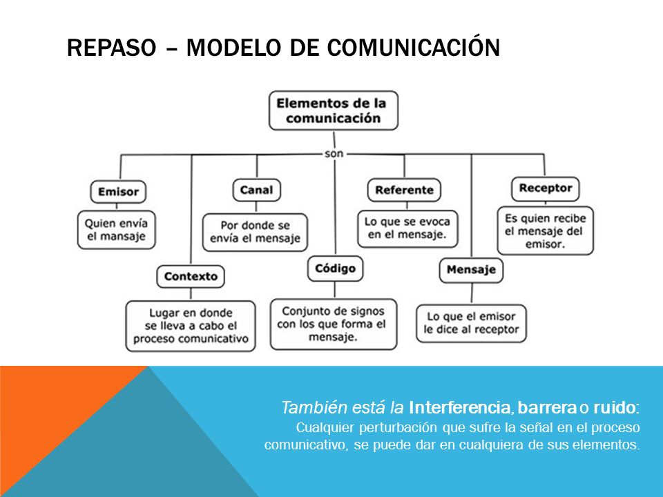 Repaso – Modelo de Comunicación
