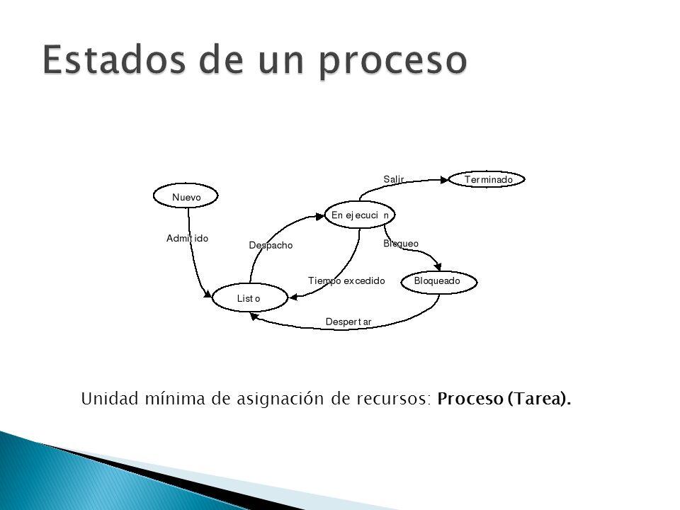 Estados de un proceso Unidad mínima de asignación de recursos: Proceso (Tarea).