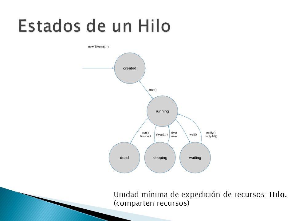 Estados de un Hilo Unidad mínima de expedición de recursos: Hilo. (comparten recursos)