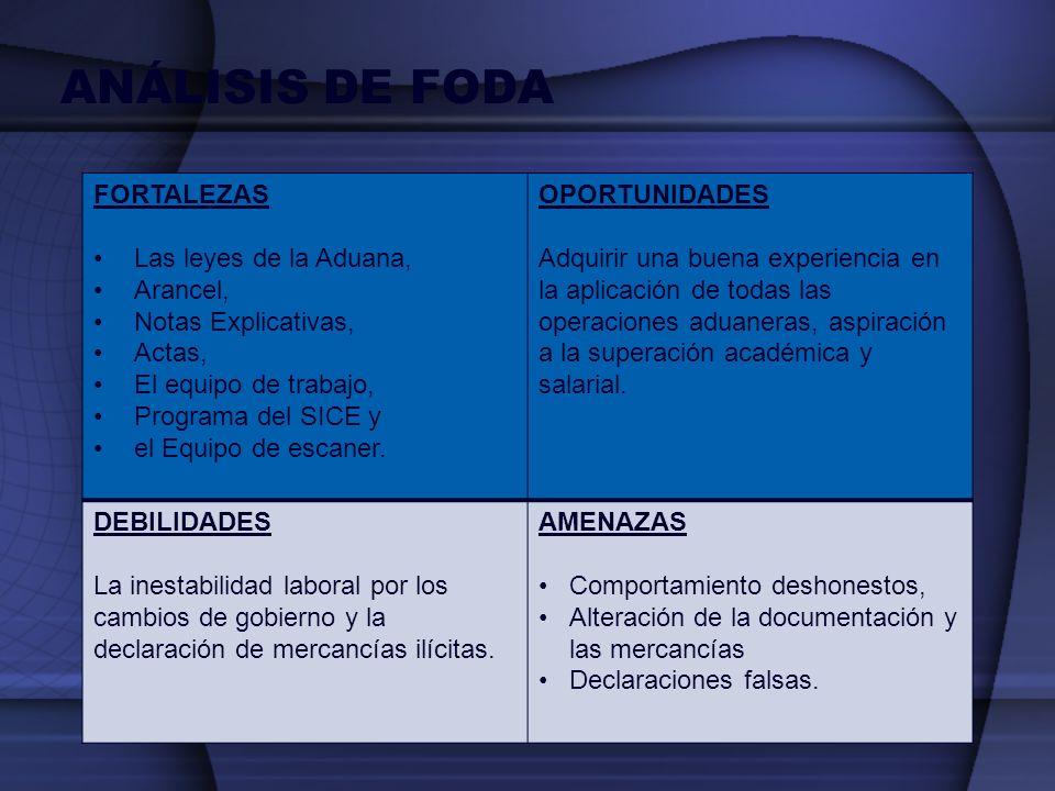 ANÁLISIS DE FODA FORTALEZAS Las leyes de la Aduana, Arancel,