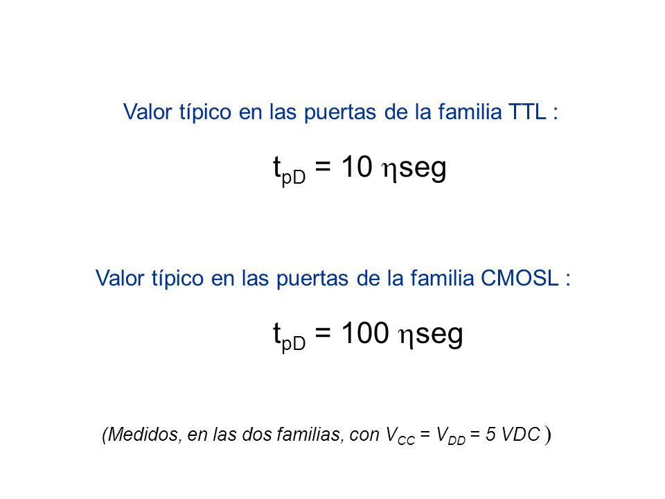 Valor típico en las puertas de la familia TTL :