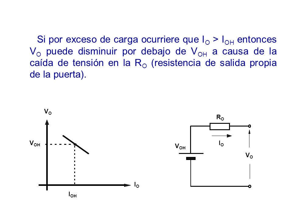 Si por exceso de carga ocurriere que IO > IOH entonces VO puede disminuir por debajo de VOH a causa de la caída de tensión en la RO (resistencia de salida propia de la puerta).