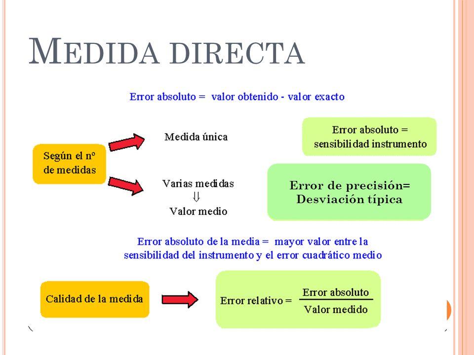 Medida directa Error de precisión= Desviación típica