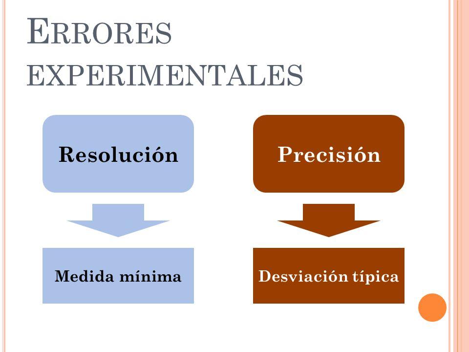 Errores experimentales