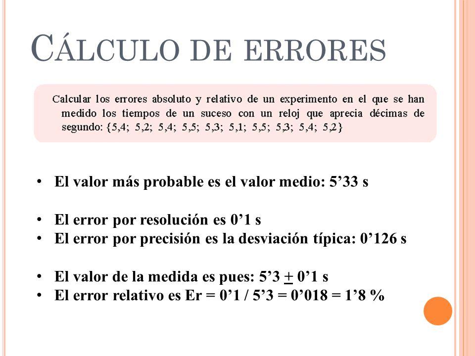 Cálculo de errores El valor más probable es el valor medio: 5'33 s