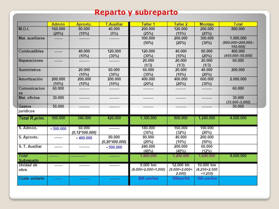 Reparto y subreparto - 500.000 - 400.000 Total R.prim. Admón Aprovto.