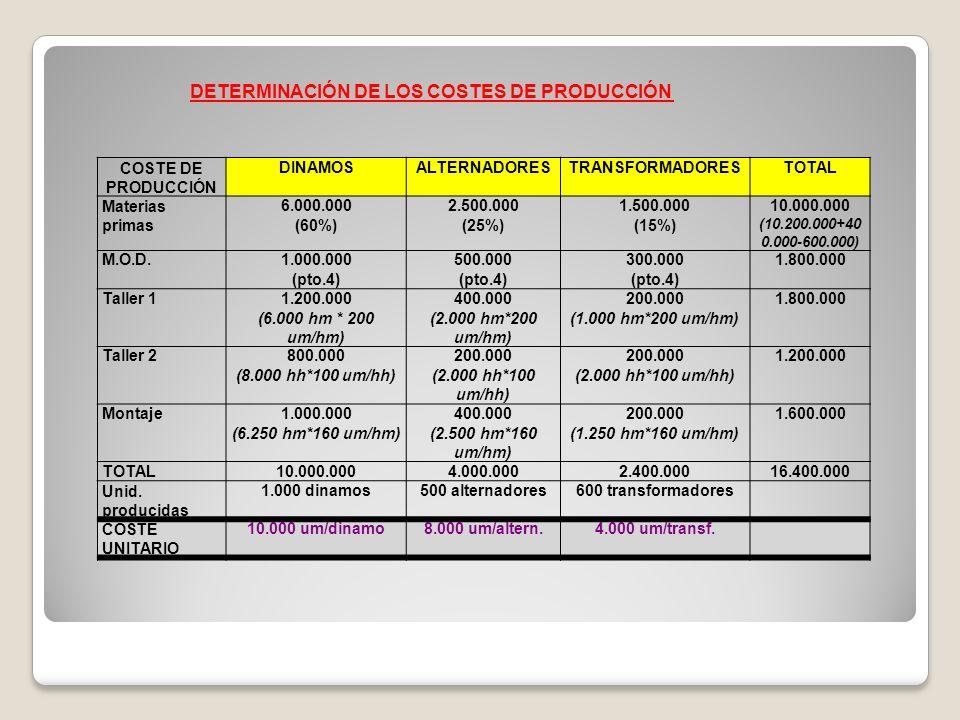 DETERMINACIÓN DE LOS COSTES DE PRODUCCIÓN