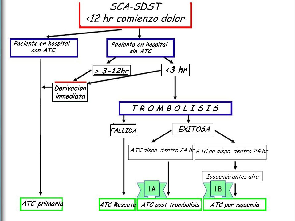 SCA-SDST <12 hr comienzo dolor <3 hr > 3-12hr.
