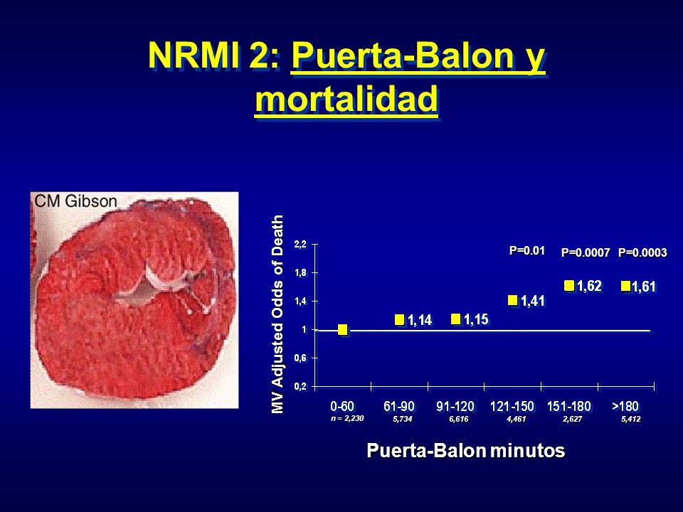 NRMI 2: Puerta-Balon y mortalidad