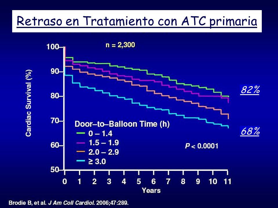 Retraso en Tratamiento con ATC primaria