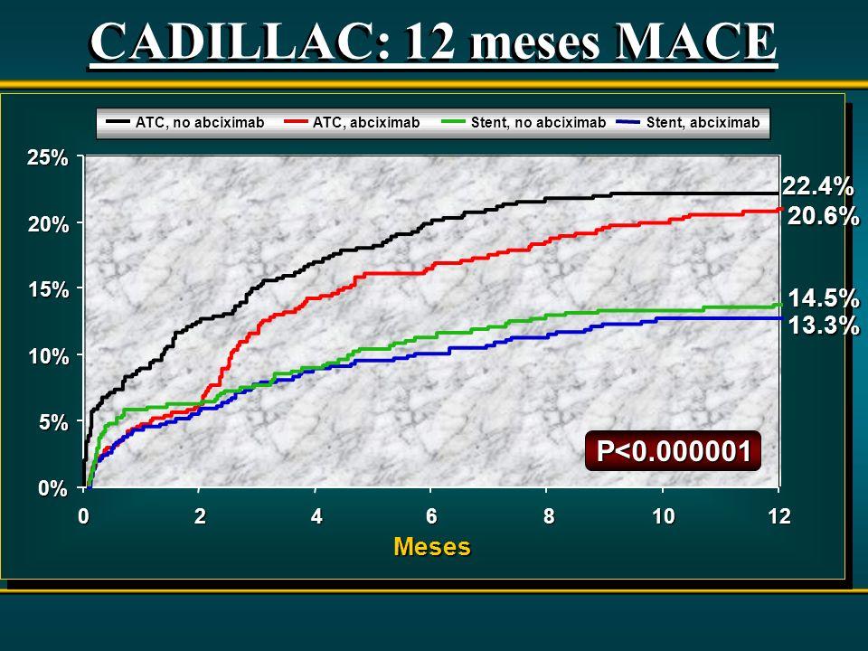 CADILLAC: 12 meses MACE P<0.000001 22.4% 20.6% 14.5% 13.3% Meses