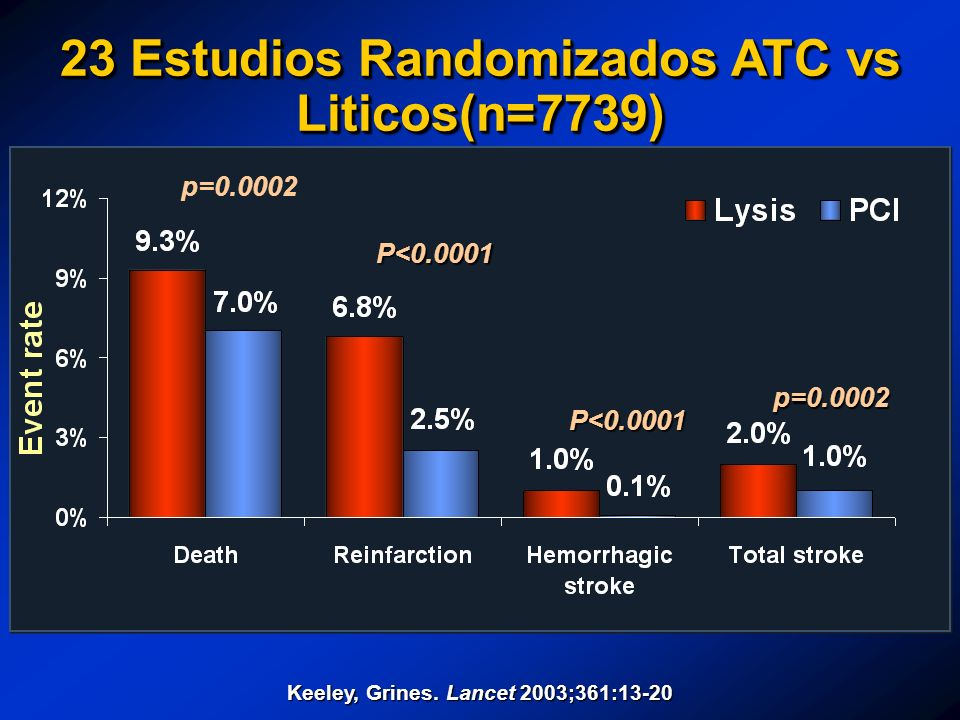 23 Estudios Randomizados ATC vs Liticos(n=7739)