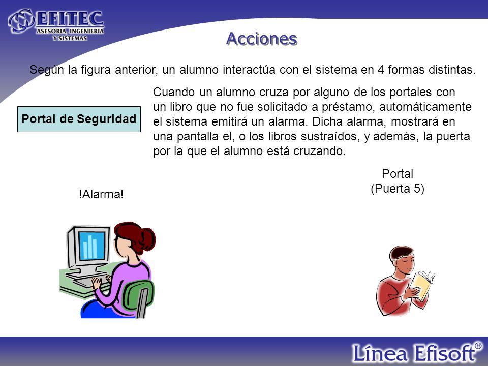 Acciones Según la figura anterior, un alumno interactúa con el sistema en 4 formas distintas. Cuando un alumno cruza por alguno de los portales con.