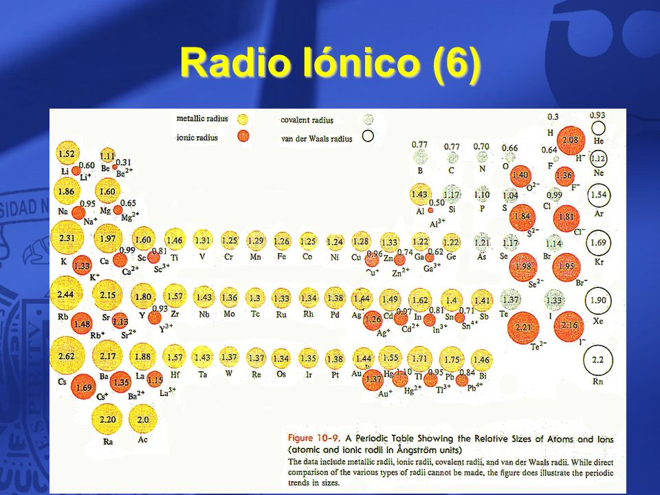 Propiedades peridicas de los elementos ppt video online descargar 58 radio inico 6 58 urtaz Choice Image