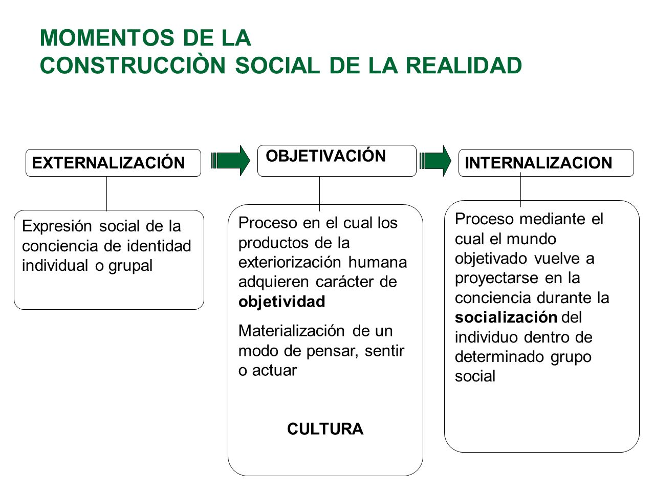 MOMENTOS DE LA CONSTRUCCIÒN SOCIAL DE LA REALIDAD