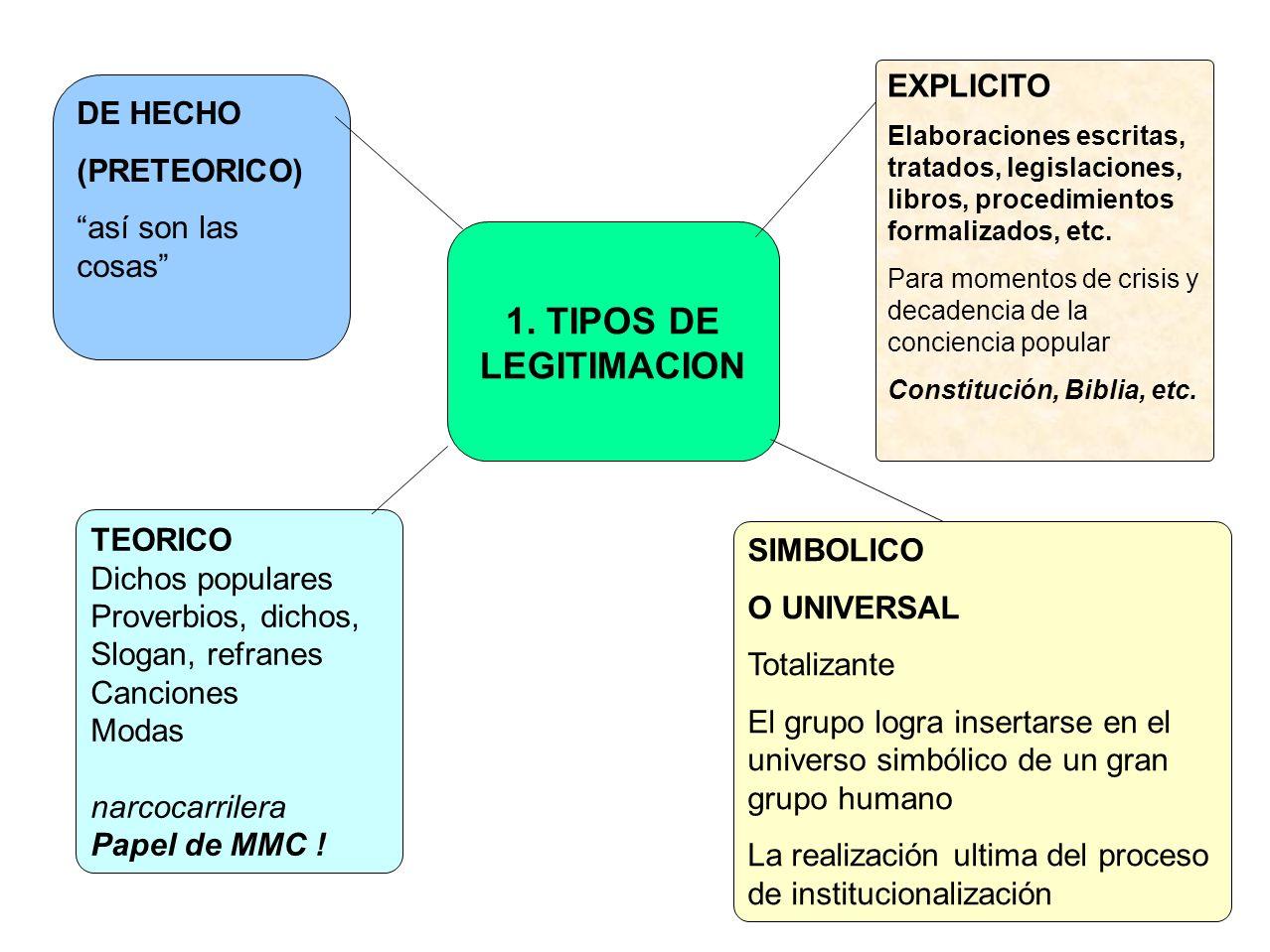1. TIPOS DE LEGITIMACION EXPLICITO DE HECHO (PRETEORICO)