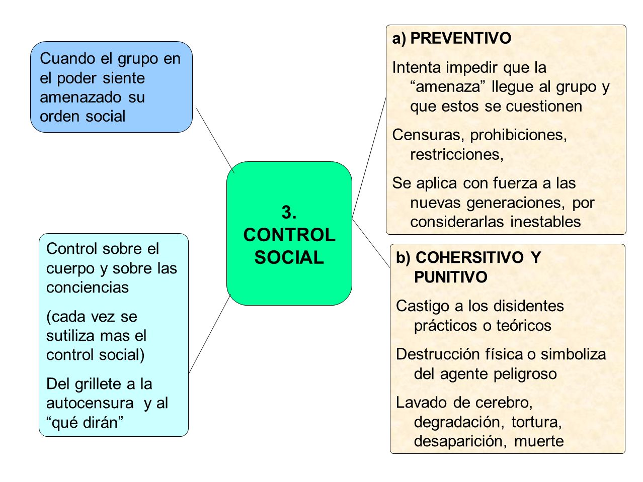 3. CONTROL SOCIAL PREVENTIVO