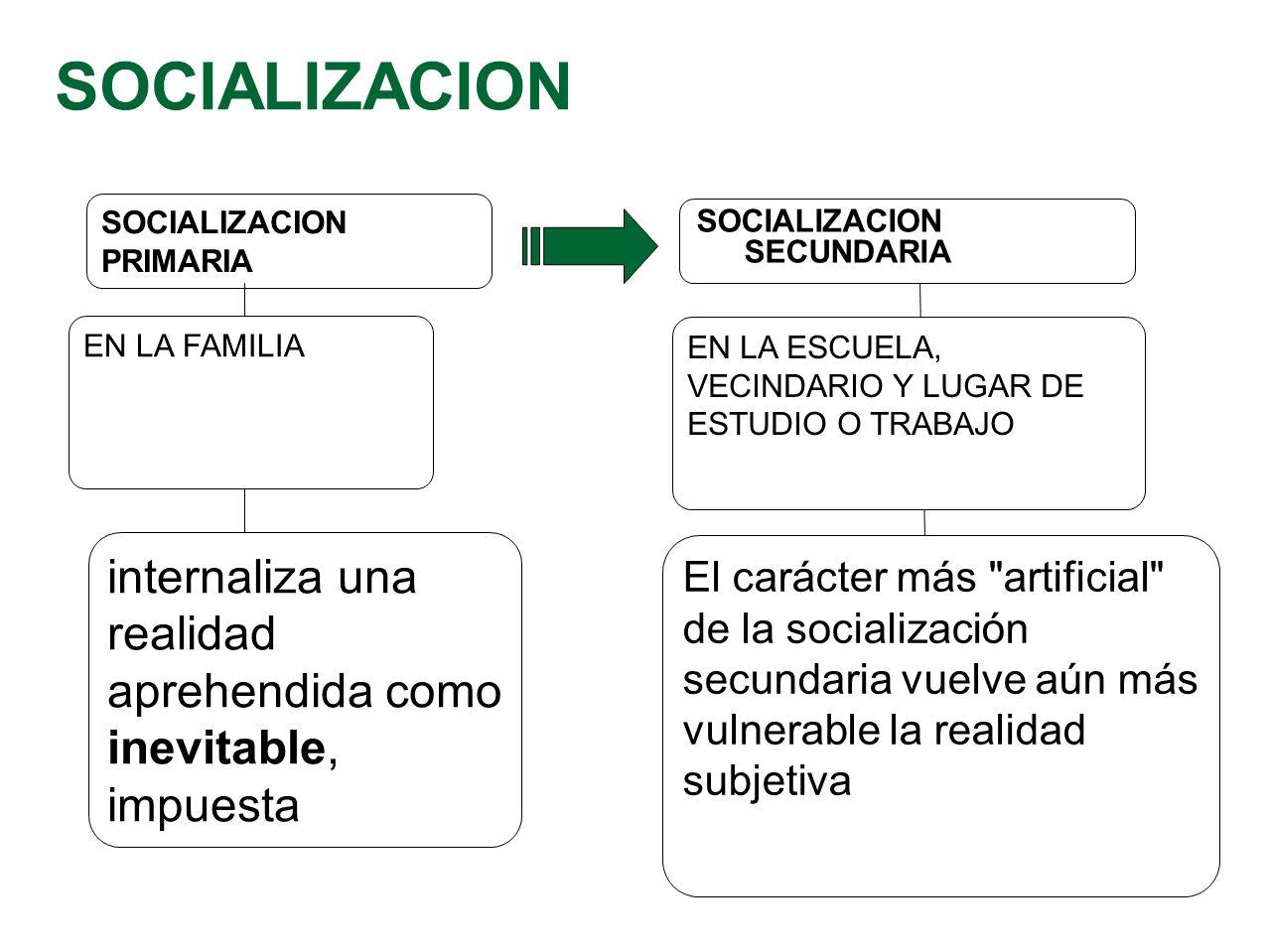 SOCIALIZACION SOCIALIZACION PRIMARIA. SOCIALIZACION SECUNDARIA. EN LA FAMILIA. EN LA ESCUELA, VECINDARIO Y LUGAR DE ESTUDIO O TRABAJO.