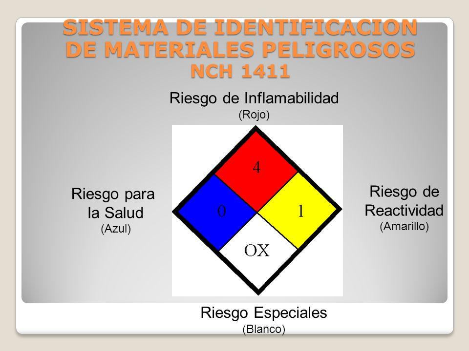 SISTEMA DE IDENTIFICACION DE MATERIALES PELIGROSOS NCH 1411