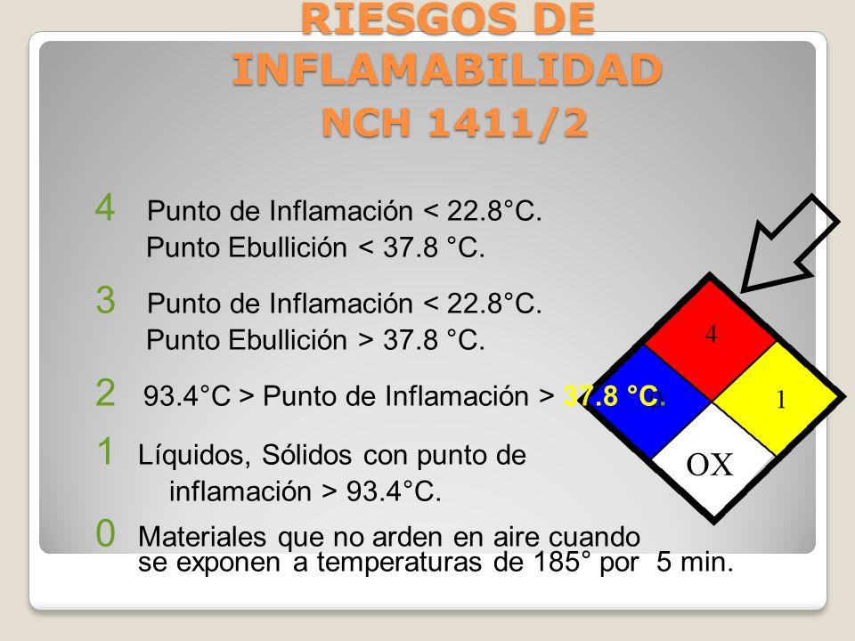 RIESGOS DE INFLAMABILIDAD NCH 1411/2