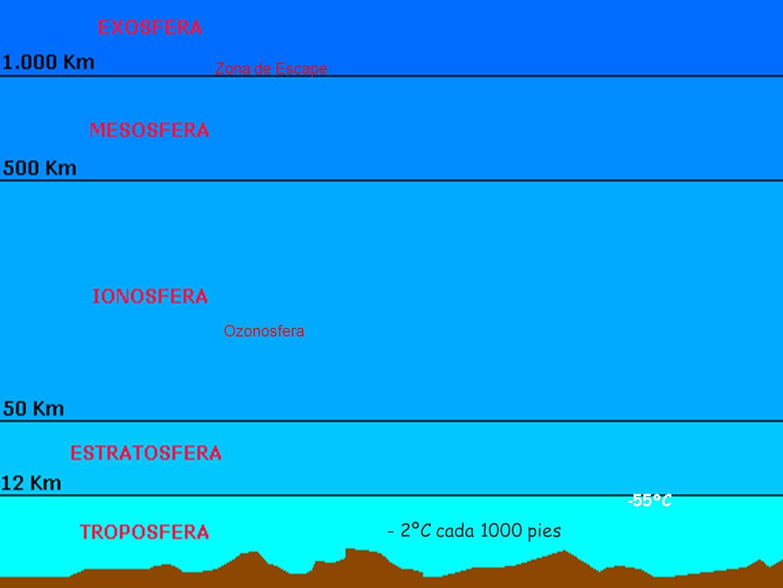 Zona de Escape Ozonosfera -55ºC - 2ºC cada 1000 pies