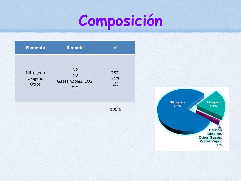 Composición Elemento Símbolo % Nitrógeno Oxígeno Otros N2 O2