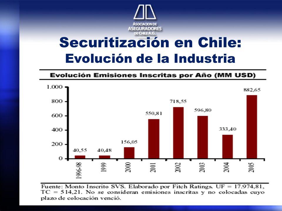 Securitización en Chile: Evolución de la Industria