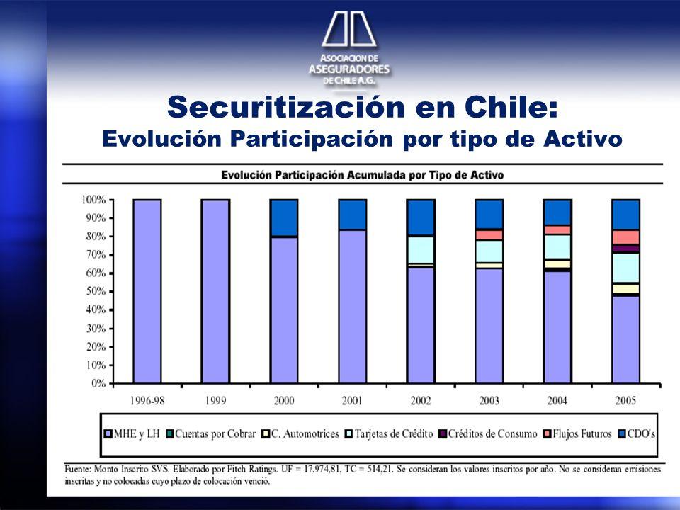 Securitización en Chile: Evolución Participación por tipo de Activo